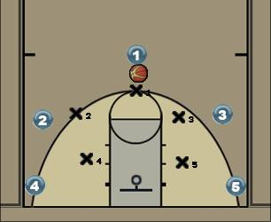 Basketball Play Basic positions Man to Man Set