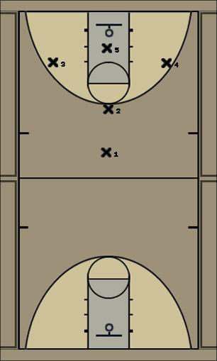 Basketball Play Press Defense defense