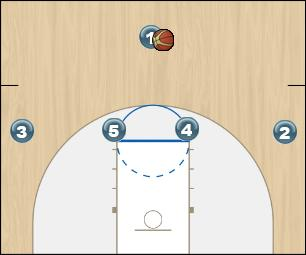 Basketball Play Motion 4 Man to Man Offense