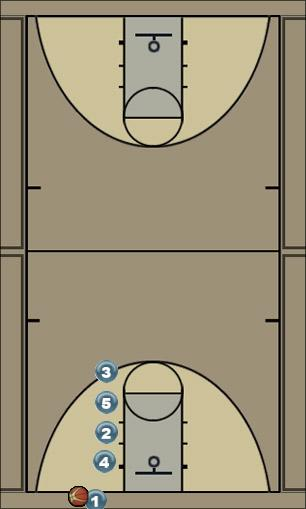 Basketball Play One Man Baseline Out of Bounds Play