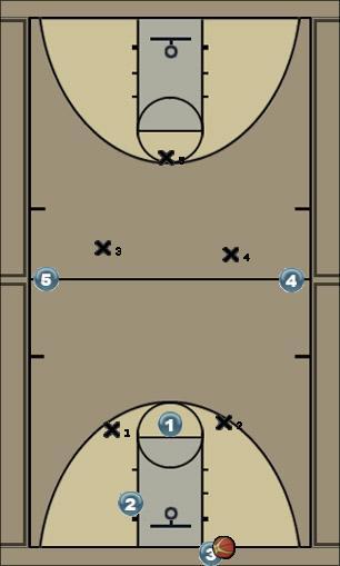 Basketball Play Gray - 2/2/1 Zone Press Uncategorized Plays press defense
