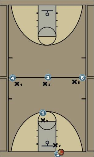 Basketball Play Blue - M2M Press -Scn. 1 Uncategorized Plays defense