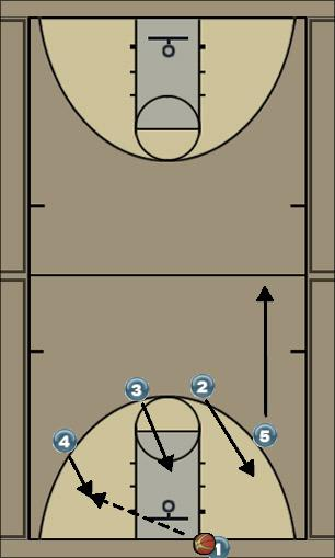 Basketball Play 4 cross Zone Press Breaker Zone Press Break