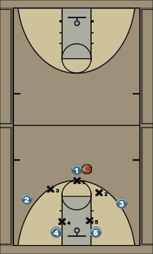 Basketball Play Help positions Defense