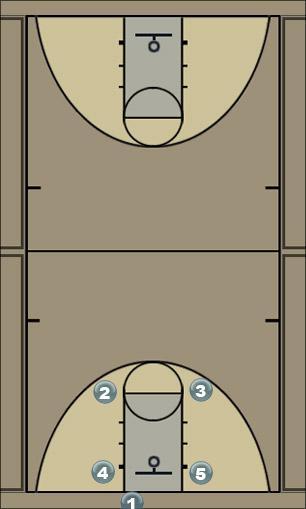 Basketball Play 123456 Quick Hitter