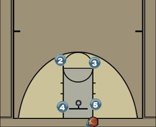 Basketball Play Scramble Man Baseline Out of Bounds Play offense