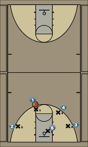 Basketball Play Baseline Cut from High Post Man to Man Offense offense, motion, 4-out, 1-in
