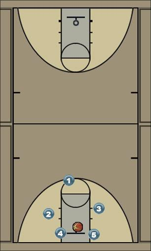 Basketball Play Press Break Uncategorized Plays offense