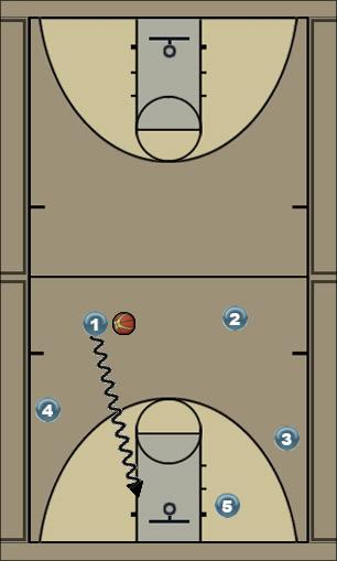 Basketball Play memphis 1 Man to Man Offense offense