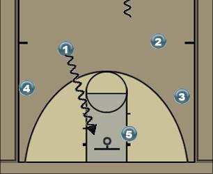 Basketball Play memphis 1 Uncategorized Plays offense