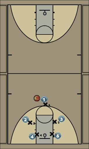 Basketball Play 21 Man to Man Offense