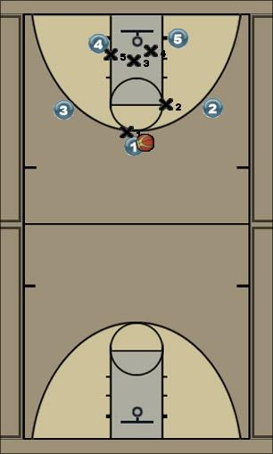 Basketball Play Breakdown in motion Basketball Drill