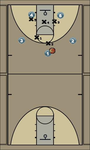 Basketball Play 3 out 2 in drive and pass Zone Play