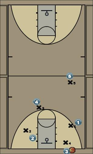 Basketball Play inbound Man Baseline Out of Bounds Play