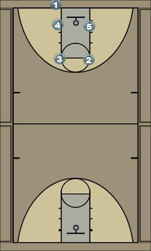 Basketball Play Jersey Man Baseline Out of Bounds Play