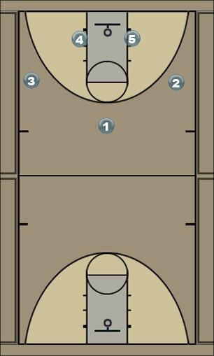 Basketball Play forty one Man to Man Offense