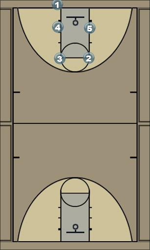 Basketball Play Nose Man Baseline Out of Bounds Play