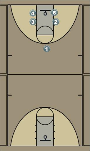 Basketball Play Fast Break Quick Hitter