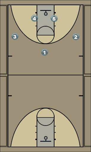 Basketball Play Weave Man to Man Offense