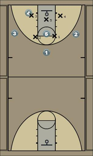 Basketball Play Double Low vs 2-3 (Duke) Zone Play
