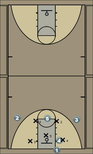 Basketball Play Chicago Zone Baseline Out of Bounds