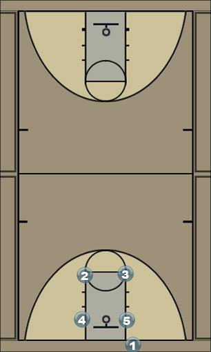 Basketball Play Slash Zone Baseline Out of Bounds