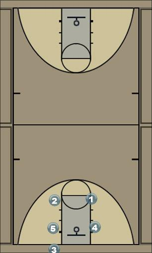Basketball Play BOX Zone Baseline Out of Bounds