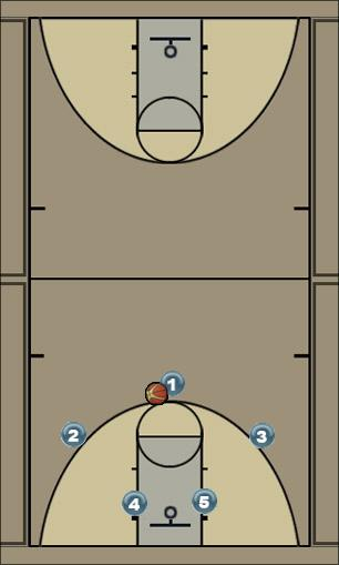 Basketball Play Base offense Man to Man Set