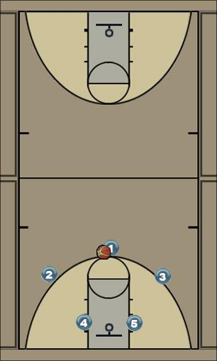 Basketball Play Base offense - cut off post Man to Man Set
