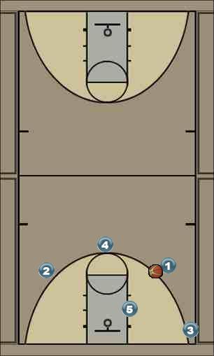 Basketball Play Triangle Uncategorized Plays offence