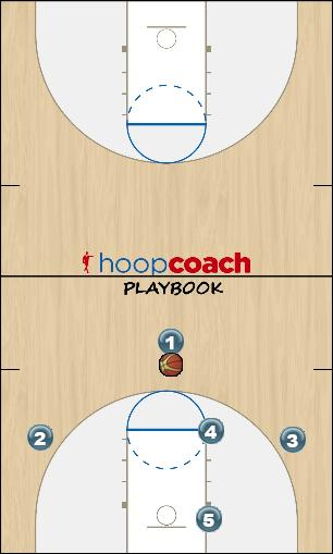 Basketball Play Carolina Zone-O Zone Play offense