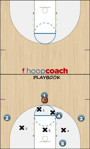 Basketball Play Carolina-1 (quick hitter play) Zone Play offense