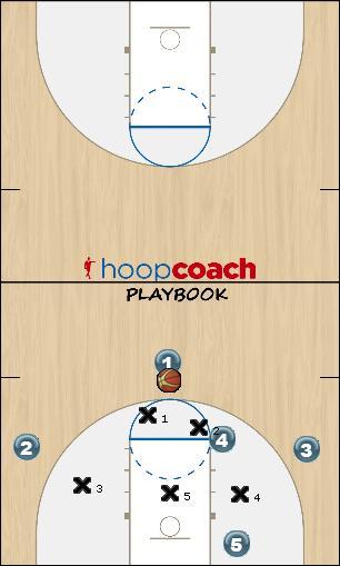 Basketball Play Carolina-1 (quick hitter play) Zone Play offense