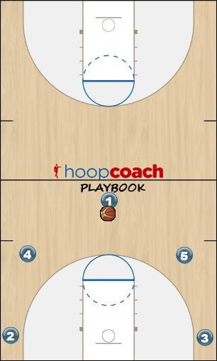 Basketball Play Lucky (50-Series) Man to Man Set offense