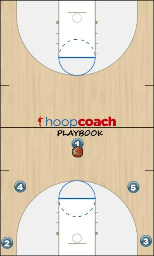 Basketball Play 51 (Ball State) Man to Man Offense offense