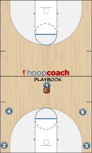 Basketball Play (50-series) San Antonio Man to Man Offense offense