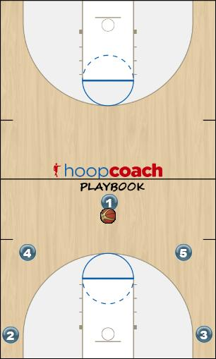 Basketball Play 53 (Florida) Man to Man Offense offense