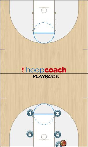 Basketball Play Box-1 (BLOB) Man Baseline Out of Bounds Play offense