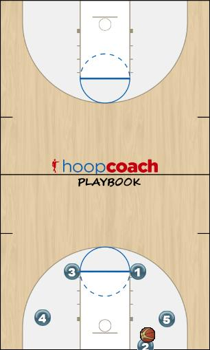 Basketball Play Trap (BLOB) Man Baseline Out of Bounds Play offense