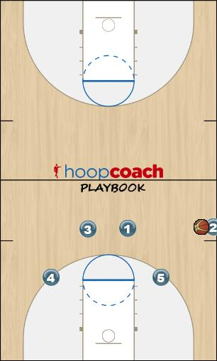 Basketball Play Trap (SLOB) Man Baseline Out of Bounds Play offense