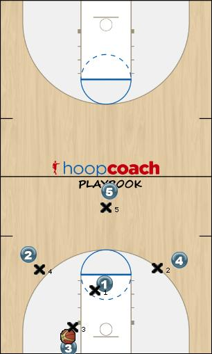 Basketball Play Talons Mad-Dog (Coach calls out mad-dog player #3) Defense defense