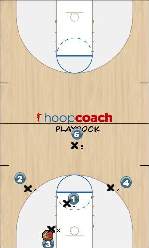 Basketball Play (Press) Diamond-1 Defense defense