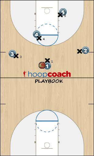 Basketball Play Eagle-5 (High Pressure - All Denial - Far Weak Can Defense defense