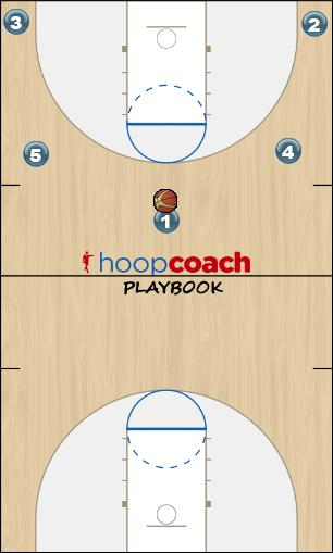 Basketball Play Flex Right Man to Man Set offense