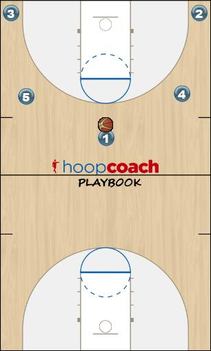 Basketball Play Flex Left Man to Man Set offense