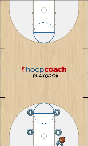 Basketball Play Box-3 (call name for inbounder) Man Baseline Out of Bounds Play offense