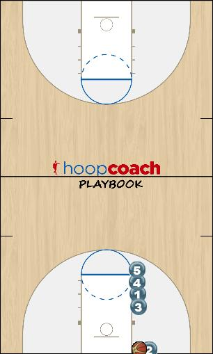 Basketball Play Stack-1 New (BLOB) Man Baseline Out of Bounds Play offense