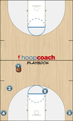 Basketball Play Double Right (signal: fist w/ hang loose, right ar Quick Hitter offense