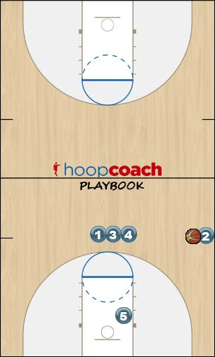 Basketball Play Stack - Coach call out player #5 (SLOB) Man Baseline Out of Bounds Play offense