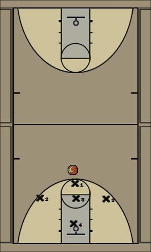 Basketball Play MAGIC Defense defense 1-3-1